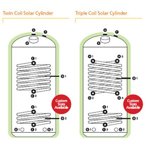 Twin and Triple Coil Solar Cylinder